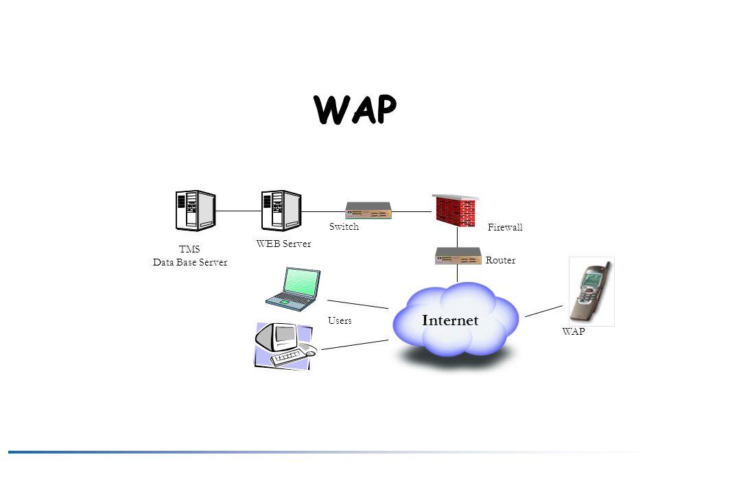 WAP Internet Switch Firewall WEB Server TMS Data Base Server Router