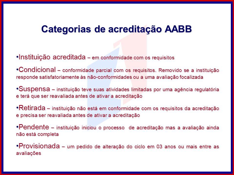 Categorias de acreditação AABB