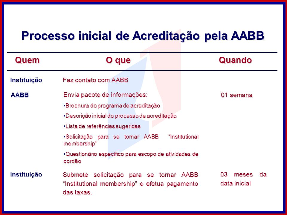 Processo inicial de Acreditação pela AABB