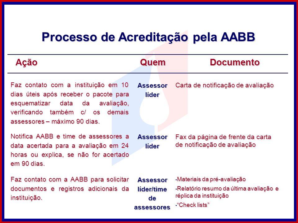 Processo de Acreditação pela AABB Assessor líder/time de assessores