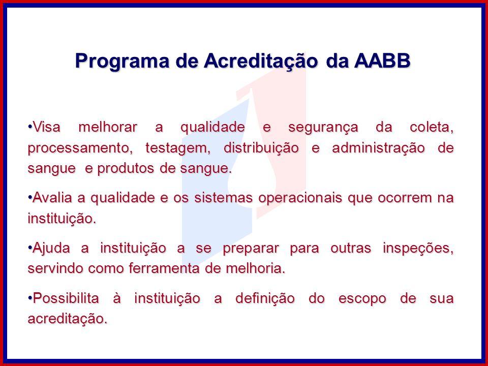 Programa de Acreditação da AABB