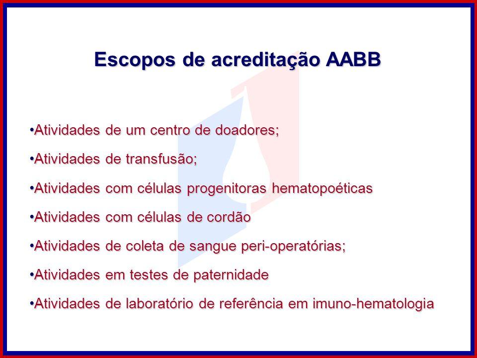 Escopos de acreditação AABB