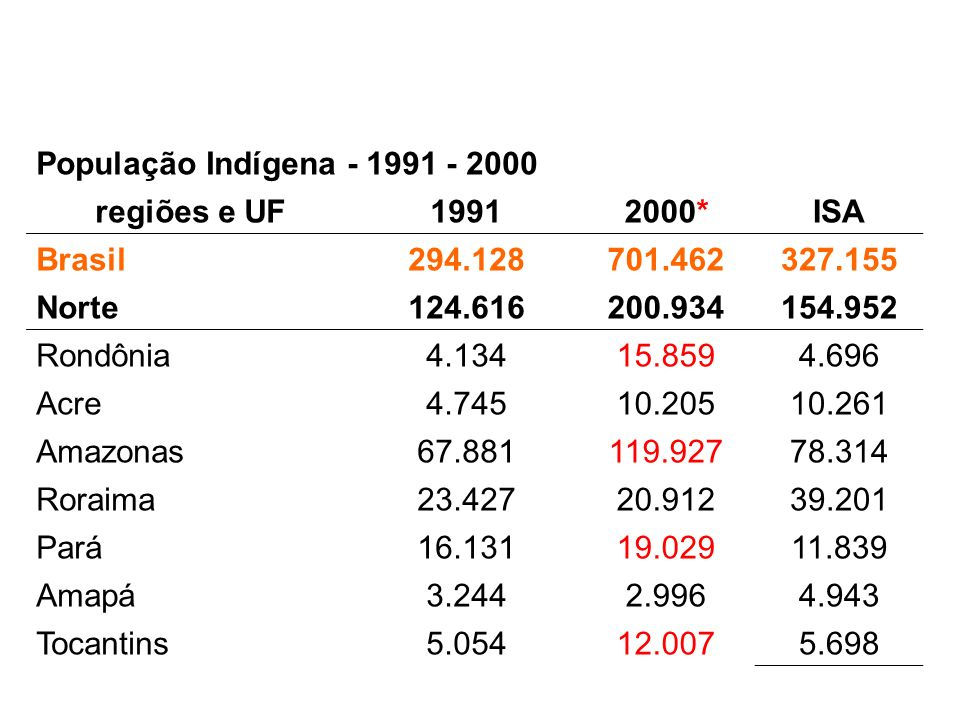 População Indígena - 1991 - 2000 regiões e UF. 1991. 2000* ISA. Brasil. 294.128. 701.462. 327.155.