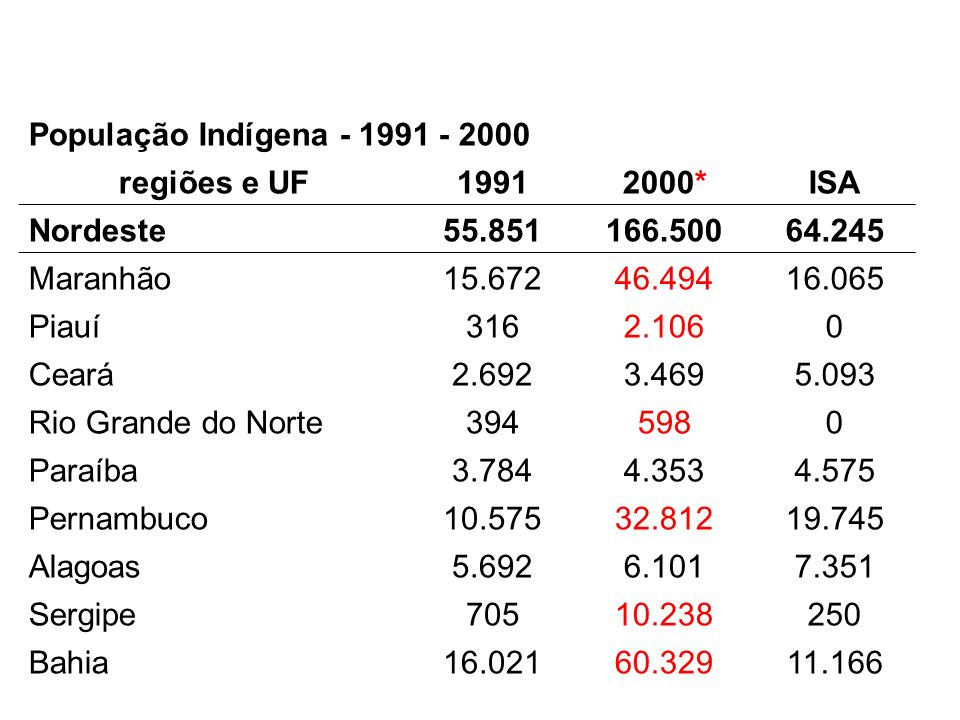 População Indígena - 1991 - 2000 regiões e UF. 1991. 2000* ISA. Nordeste. 55.851. 166.500. 64.245.
