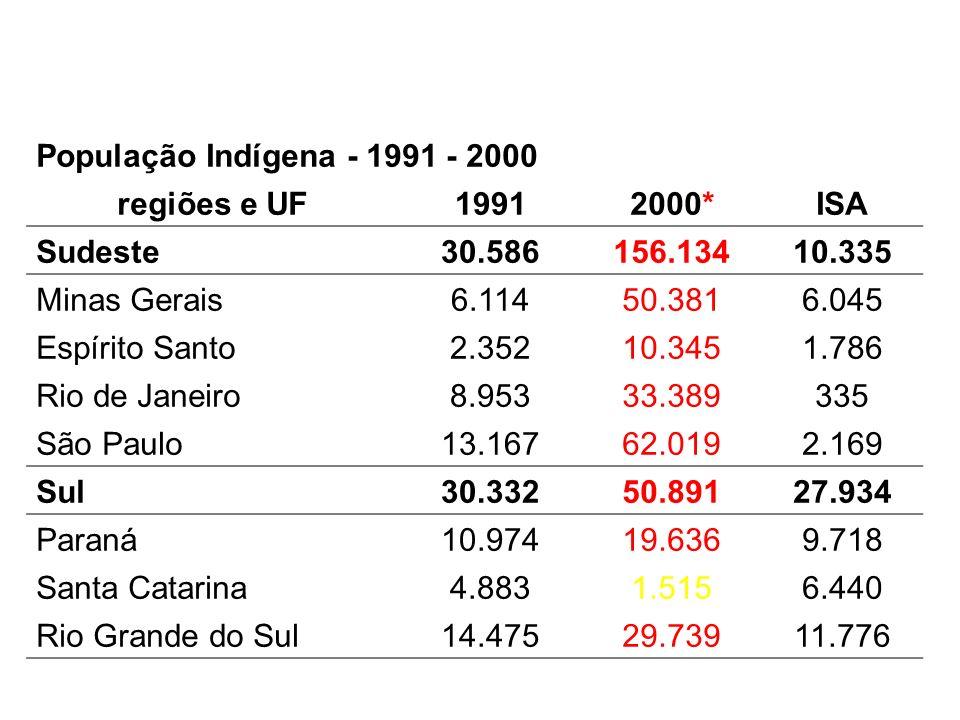 População Indígena - 1991 - 2000 regiões e UF. 1991. 2000* ISA. Sudeste. 30.586. 156.134. 10.335.