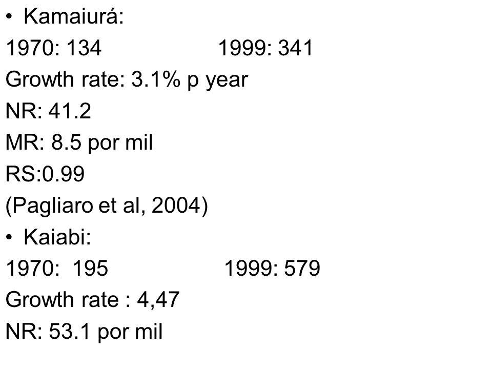 Kamaiurá: 1970: 134 1999: 341. Growth rate: 3.1% p year. NR: 41.2. MR: 8.5 por mil.