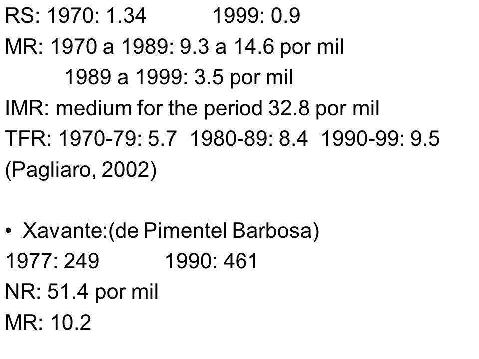 RS: 1970: 1.34 1999: 0.9 MR: 1970 a 1989: 9.3 a 14.6 por mil. 1989 a 1999: 3.5 por mil. IMR: medium for the period 32.8 por mil.