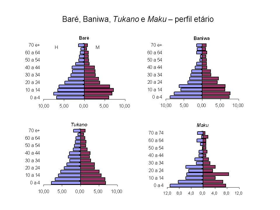 Baré, Baniwa, Tukano e Maku – perfil etário