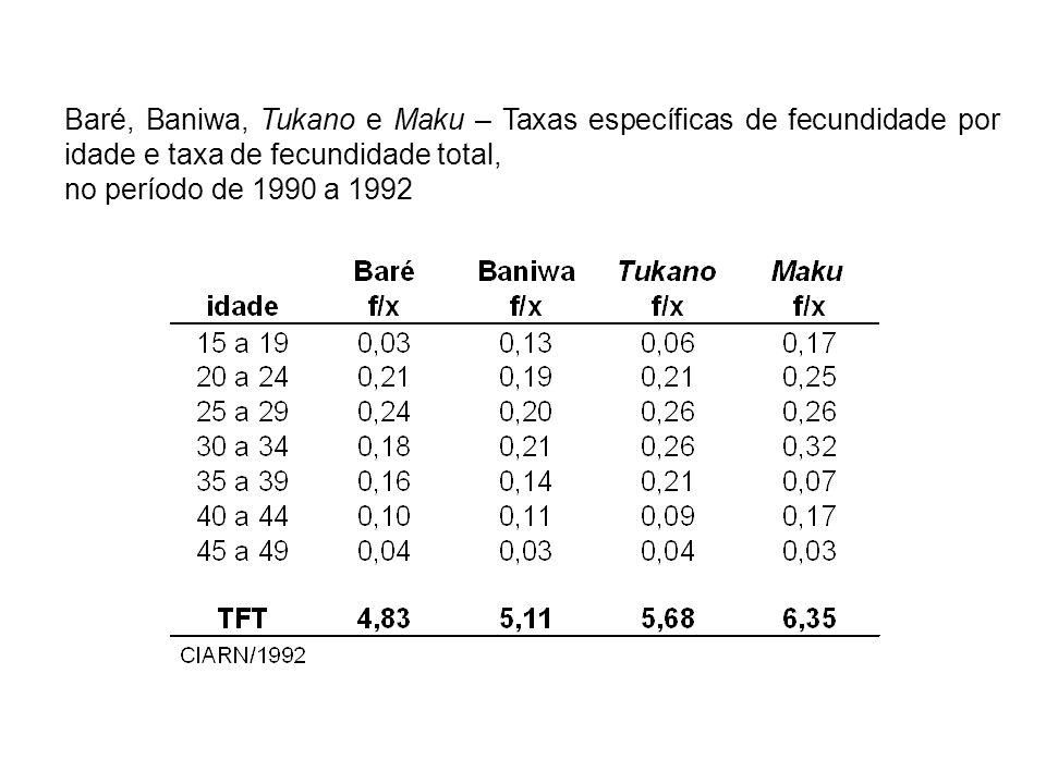 Baré, Baniwa, Tukano e Maku – Taxas específicas de fecundidade por idade e taxa de fecundidade total,