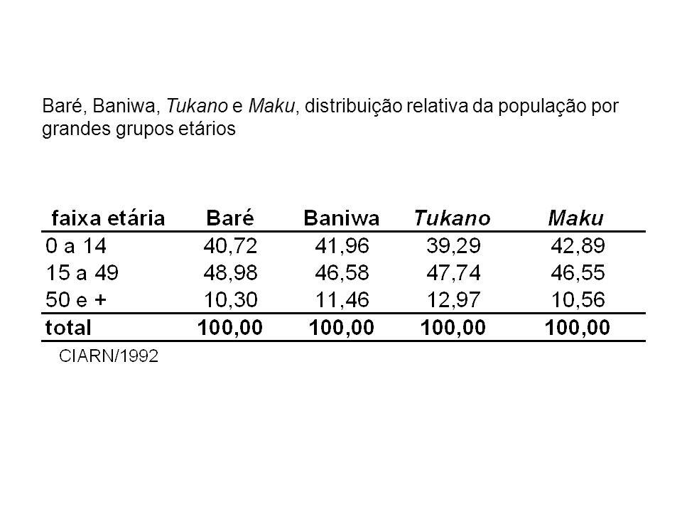 Baré, Baniwa, Tukano e Maku, distribuição relativa da população por grandes grupos etários