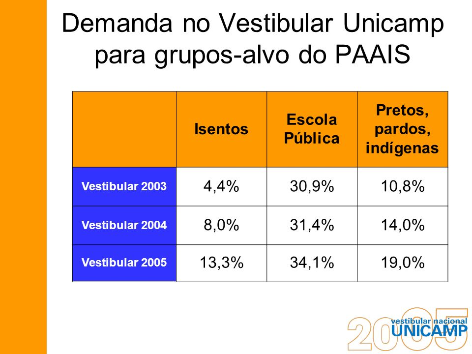 Demanda no Vestibular Unicamp para grupos-alvo do PAAIS