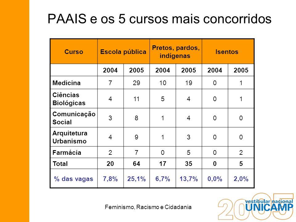 PAAIS e os 5 cursos mais concorridos