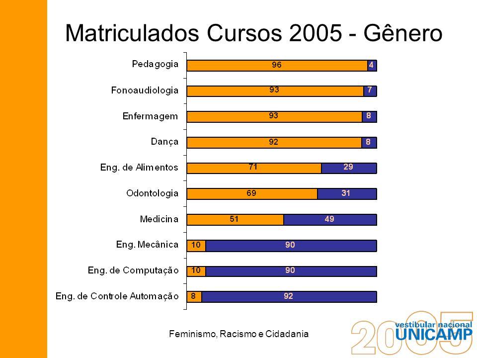 Matriculados Cursos 2005 - Gênero