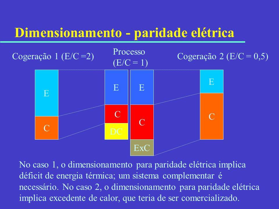 Dimensionamento - paridade elétrica