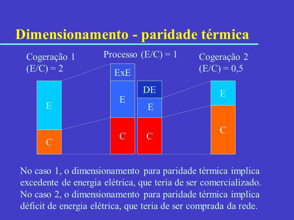 Dimensionamento - paridade térmica