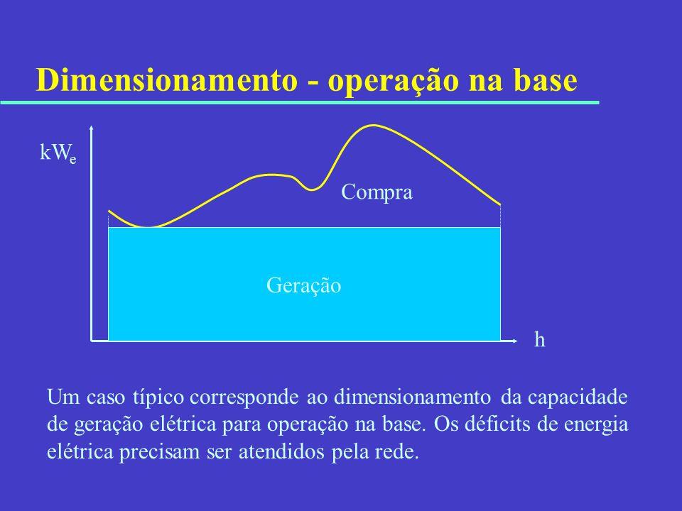 Dimensionamento - operação na base