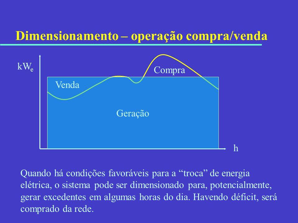 Dimensionamento – operação compra/venda