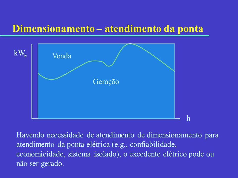 Dimensionamento – atendimento da ponta