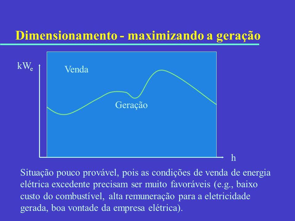 Dimensionamento - maximizando a geração