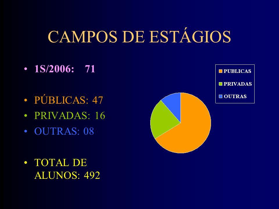 CAMPOS DE ESTÁGIOS 1S/2006: 71 PÚBLICAS: 47 PRIVADAS: 16 OUTRAS: 08