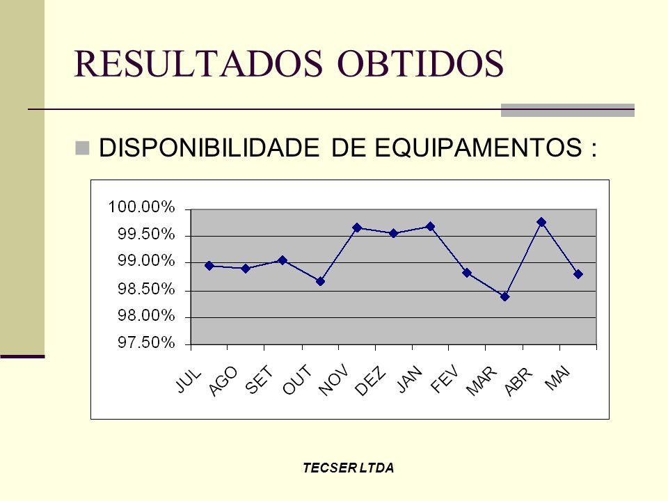 RESULTADOS OBTIDOS DISPONIBILIDADE DE EQUIPAMENTOS : TECSER LTDA