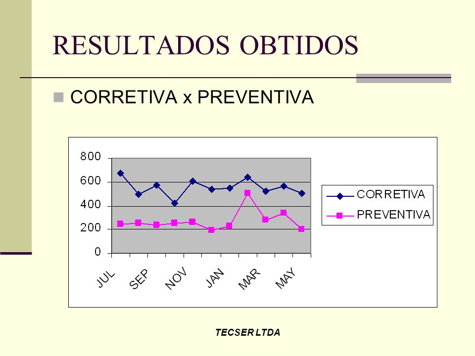 RESULTADOS OBTIDOS CORRETIVA x PREVENTIVA TECSER LTDA