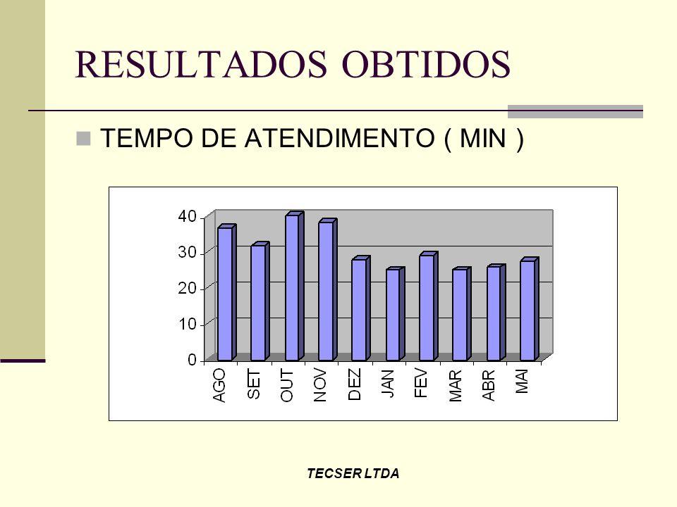 RESULTADOS OBTIDOS TEMPO DE ATENDIMENTO ( MIN ) TECSER LTDA