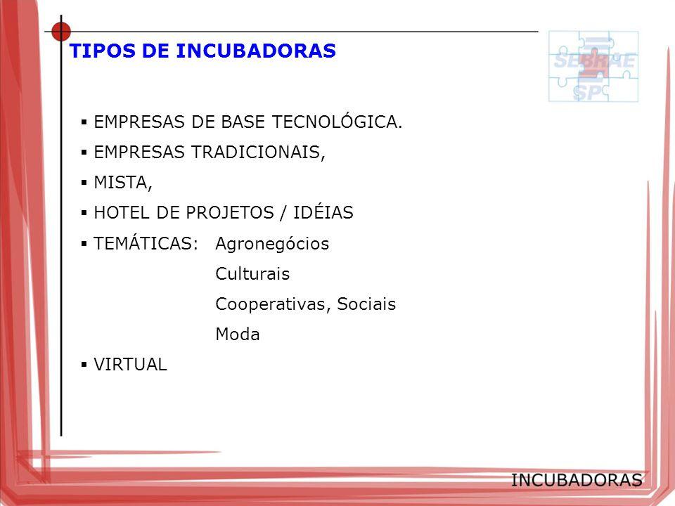 TIPOS DE INCUBADORAS EMPRESAS DE BASE TECNOLÓGICA.