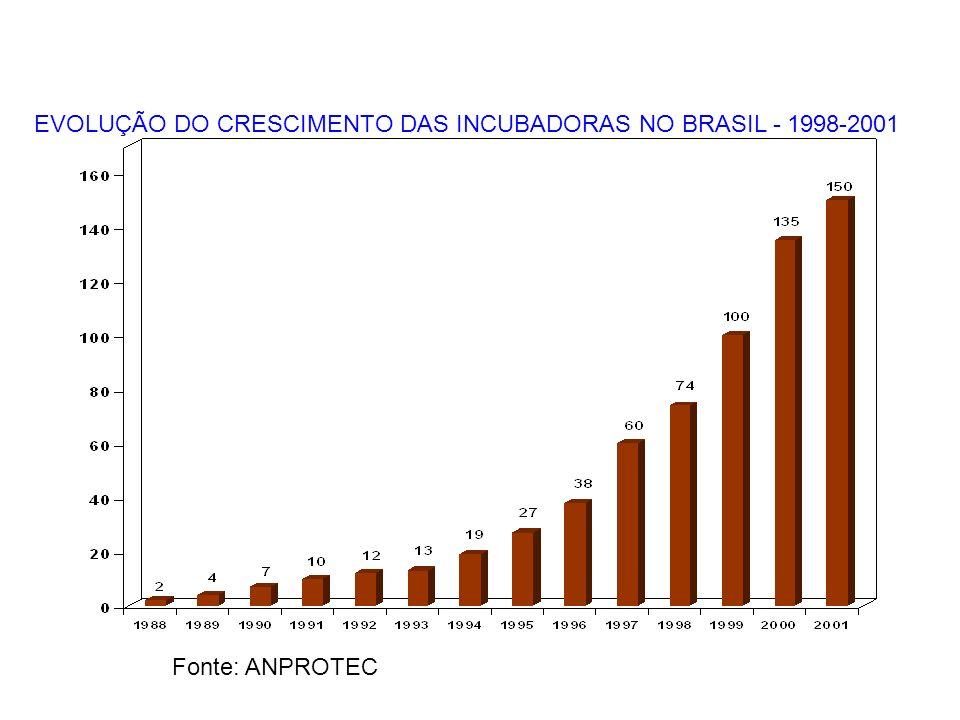 EVOLUÇÃO DO CRESCIMENTO DAS INCUBADORAS NO BRASIL - 1998-2001