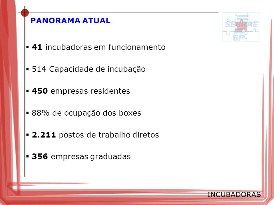 PANORAMA ATUAL41 incubadoras em funcionamento. 514 Capacidade de incubação. 450 empresas residentes.