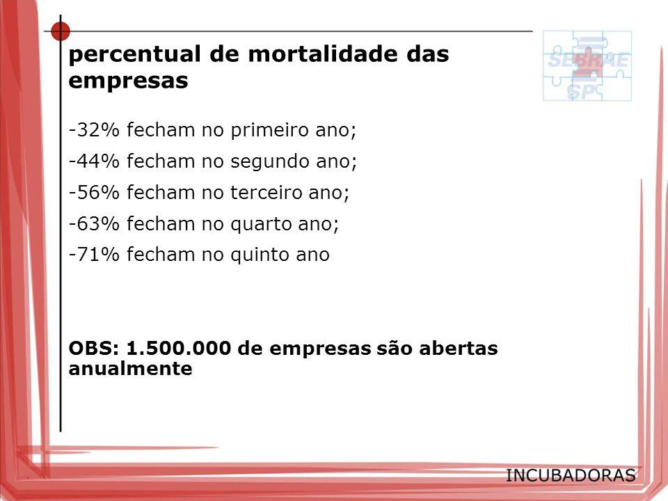 percentual de mortalidade das empresas