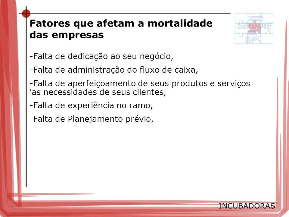 Fatores que afetam a mortalidade das empresas