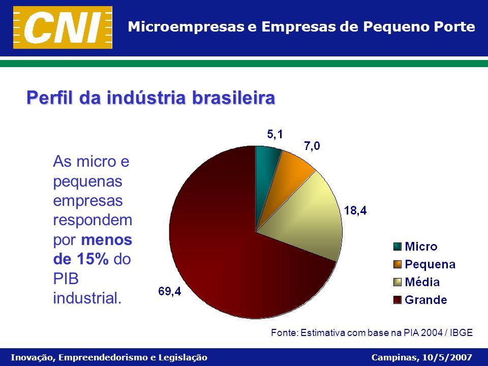 Perfil da indústria brasileira