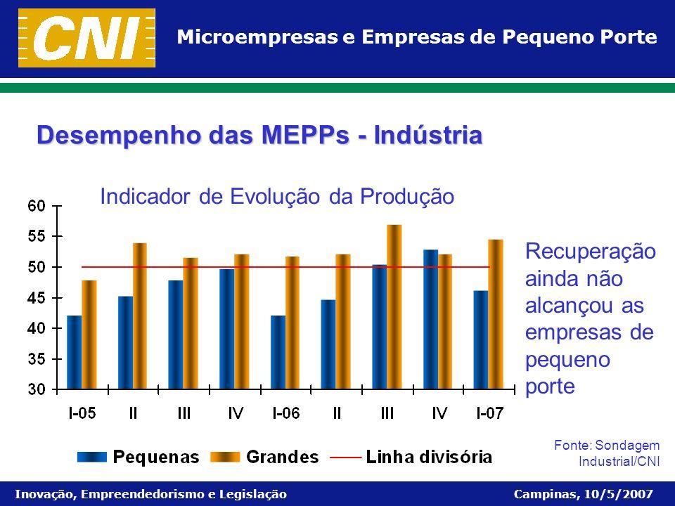 Desempenho das MEPPs - Indústria