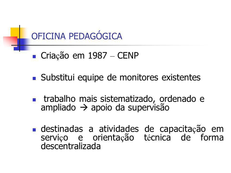 OFICINA PEDAGÓGICA Criação em 1987 – CENP. Substitui equipe de monitores existentes.