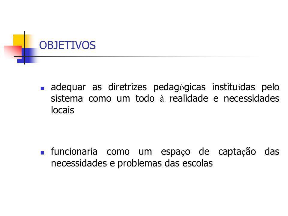 OBJETIVOS adequar as diretrizes pedagógicas instituídas pelo sistema como um todo à realidade e necessidades locais.