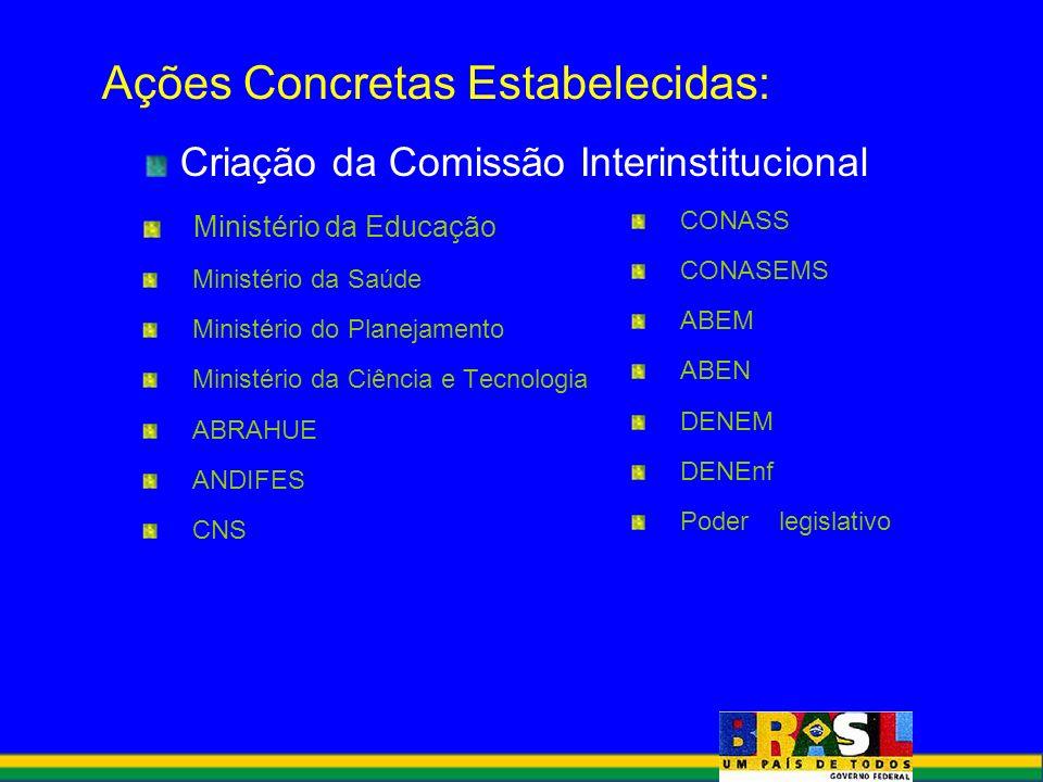 Ações Concretas Estabelecidas: