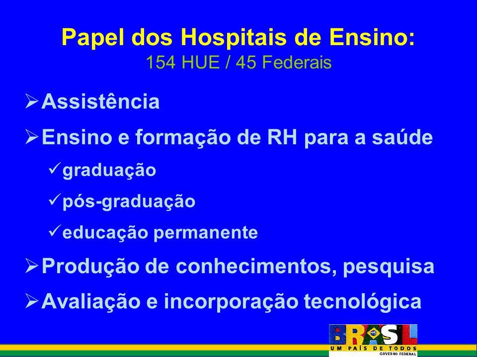 Papel dos Hospitais de Ensino: 154 HUE / 45 Federais