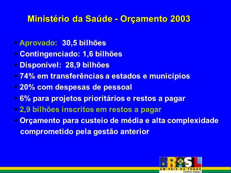 Ministério da Saúde - Orçamento 2003