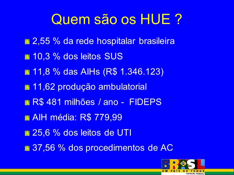 Quem são os HUE 2,55 % da rede hospitalar brasileira