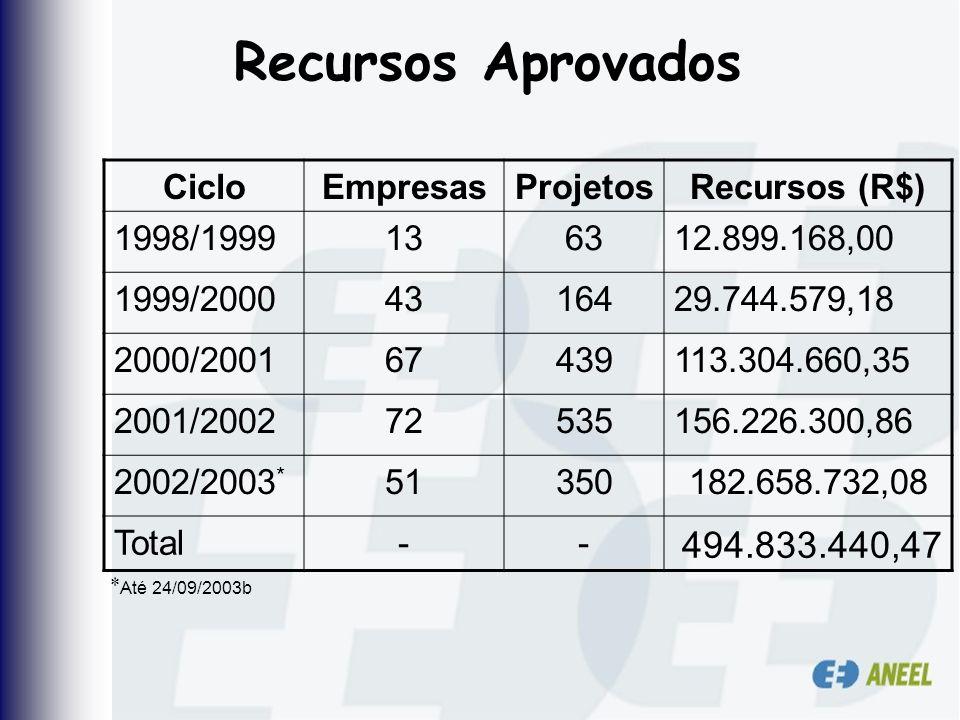Recursos Aprovados 494.833.440,47 Ciclo Empresas Projetos