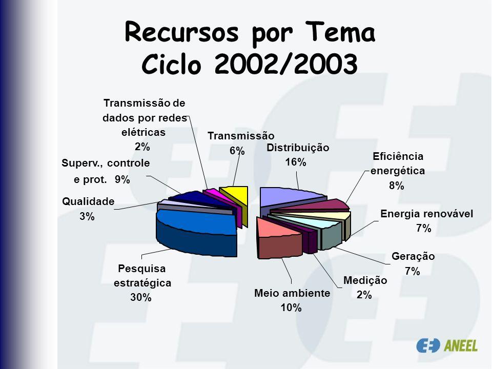 Recursos por Tema Ciclo 2002/2003