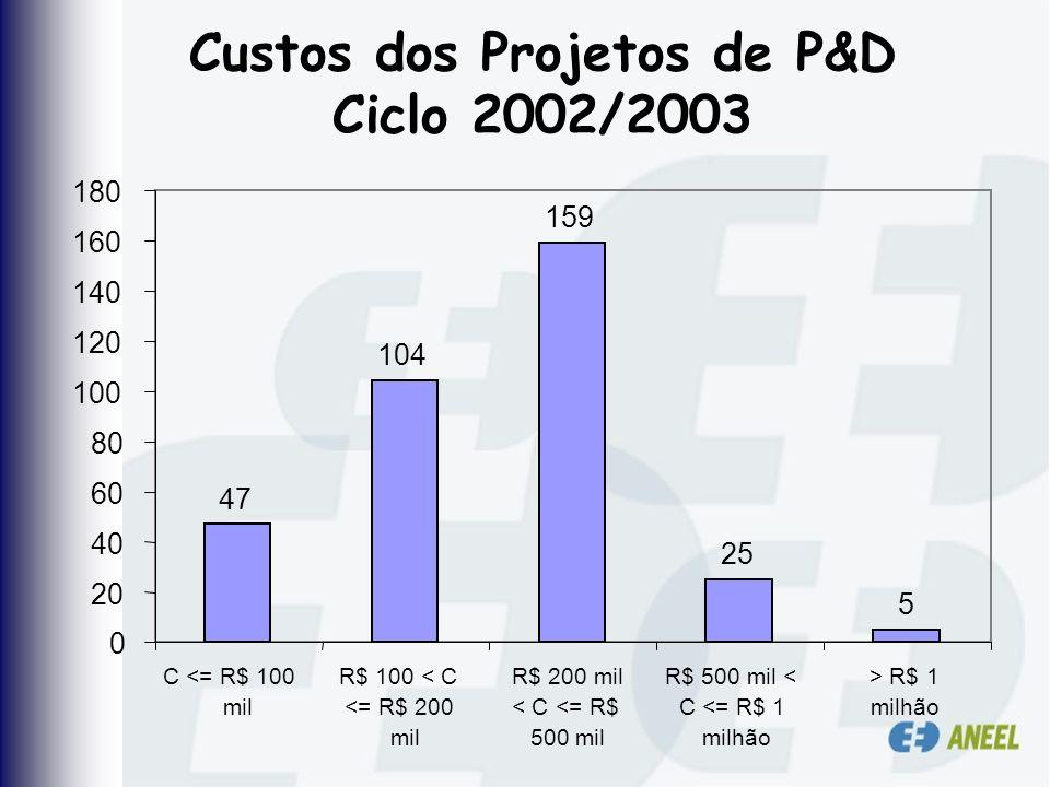 Custos dos Projetos de P&D Ciclo 2002/2003