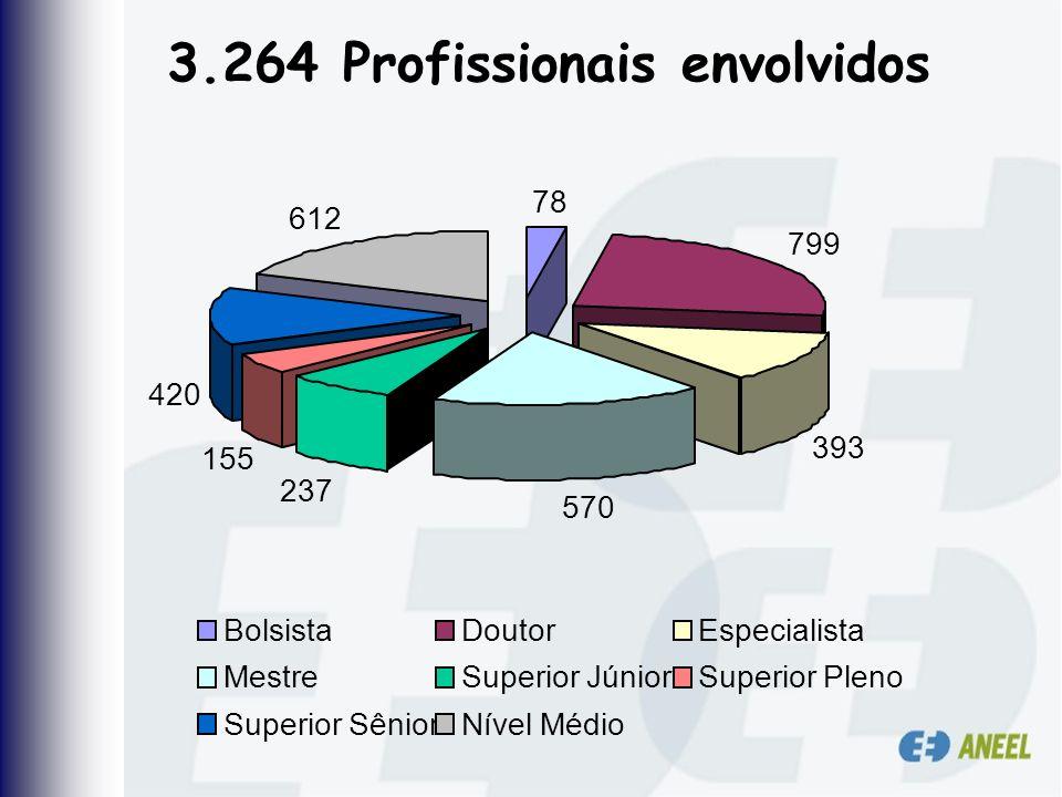 3.264 Profissionais envolvidos