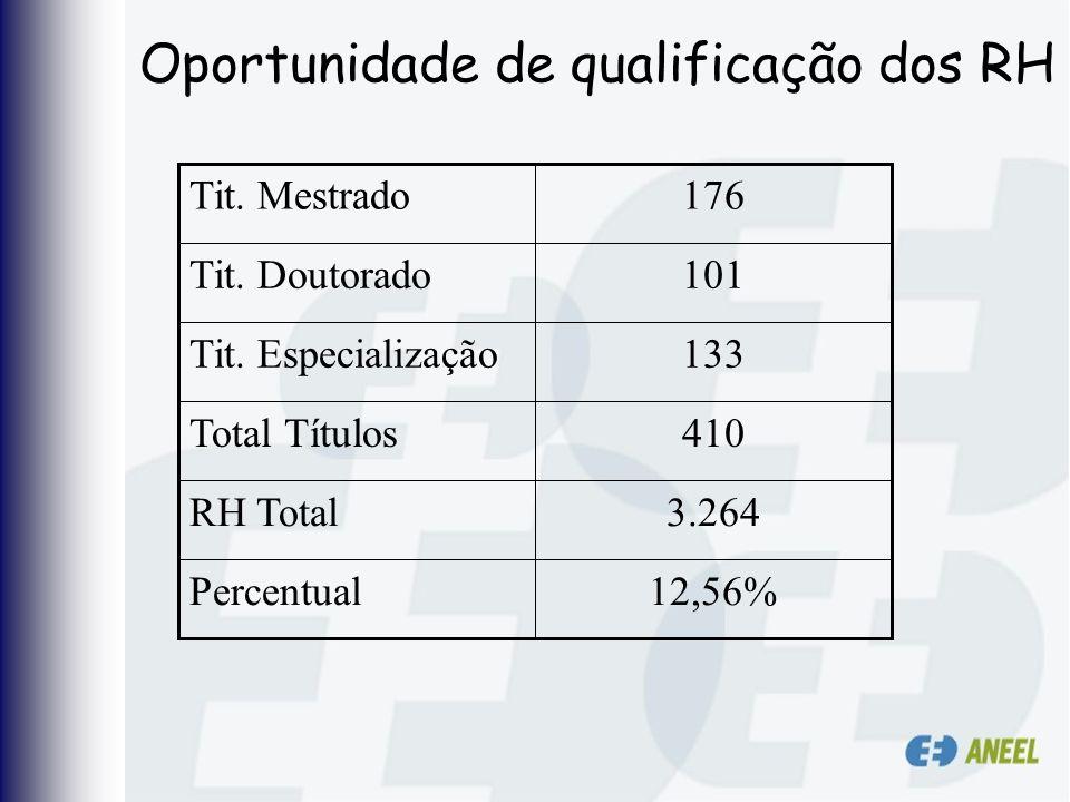 Oportunidade de qualificação dos RH