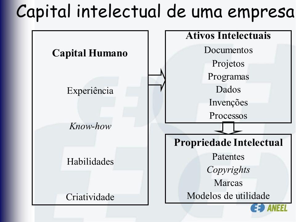 Capital intelectual de uma empresa