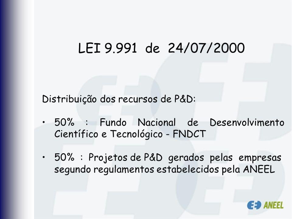 LEI 9.991 de 24/07/2000 Distribuição dos recursos de P&D: