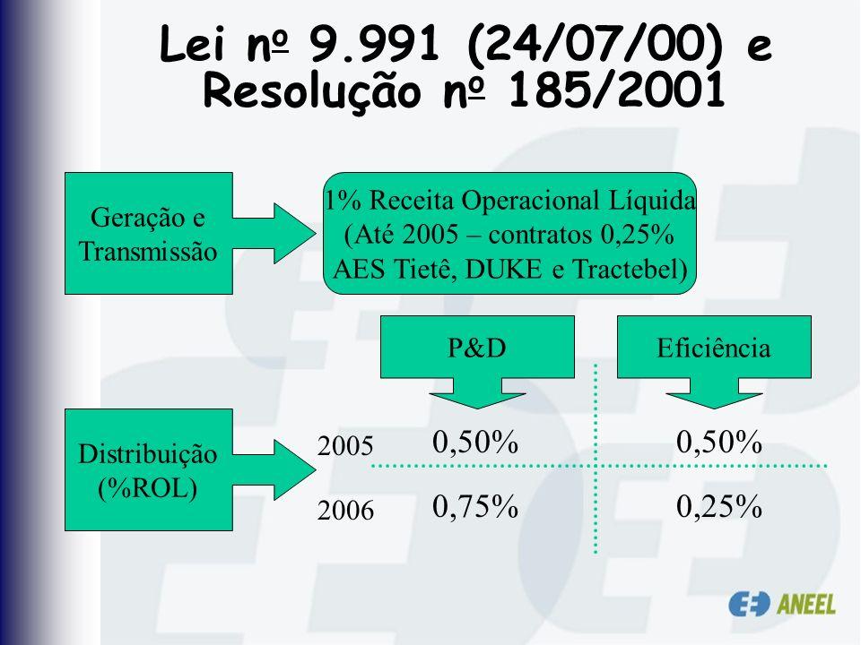 Lei no 9.991 (24/07/00) e Resolução no 185/2001