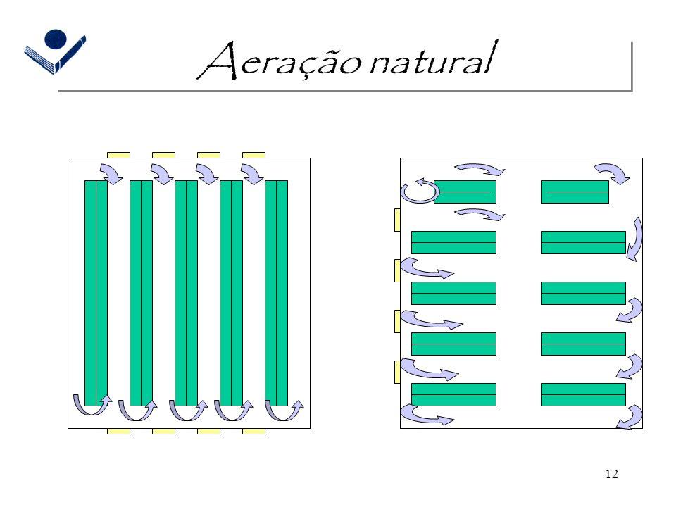 Aeração natural