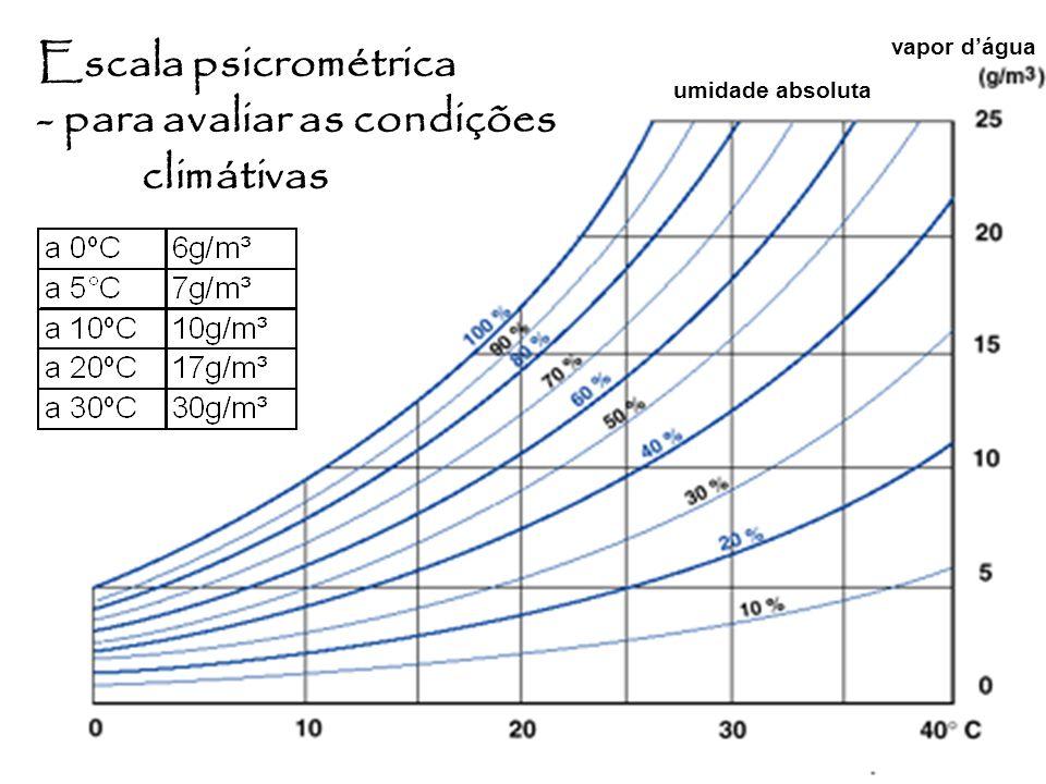 - para avaliar as condições climátivas